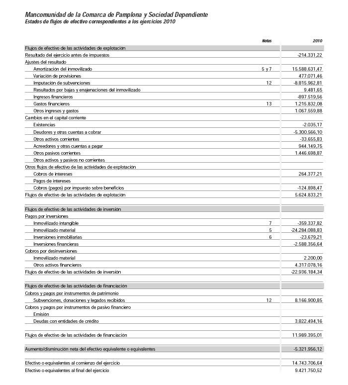 Estado flujos efectivo Cuentas anuales consolidadas Cuentas